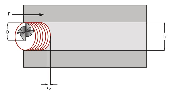 Trochoidal milling a full slot requires a tool that has a diameter (D) approximately 70 percent of the width of the slot (b) being cut, where (F) is direction and the WOC (ae) is approximately 5 to 15 percent of the tool diameter, depending on the material and its hardness. Illustration courtesy WIDIA Products Group.