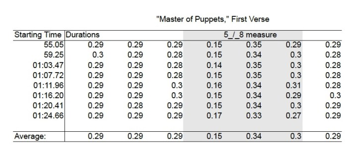 """Timings from the first verse of the album version of """"Master of Puppets."""""""