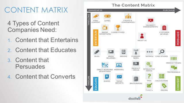Content Marketing - Repurposing and Tracking - Slide6