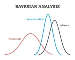 Metametrics Blog - Bayesian