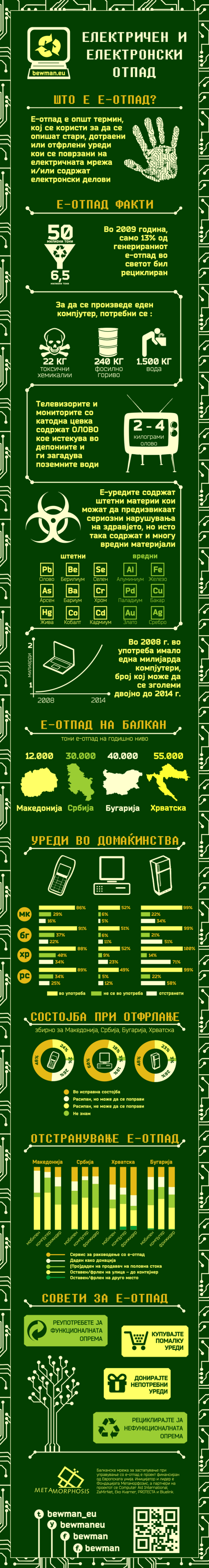 bewman-infographic