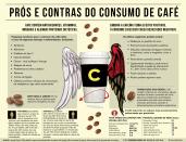 Prós e contras do consumo de café.