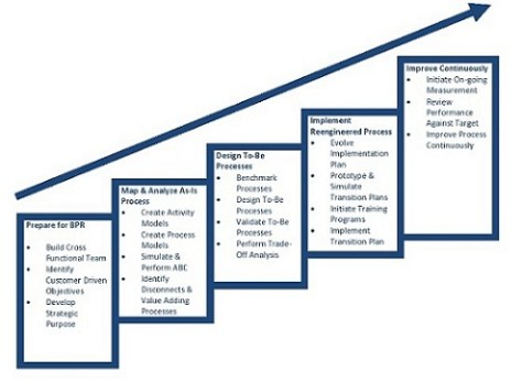 Steps for Business Process Re-engineering / Improvement