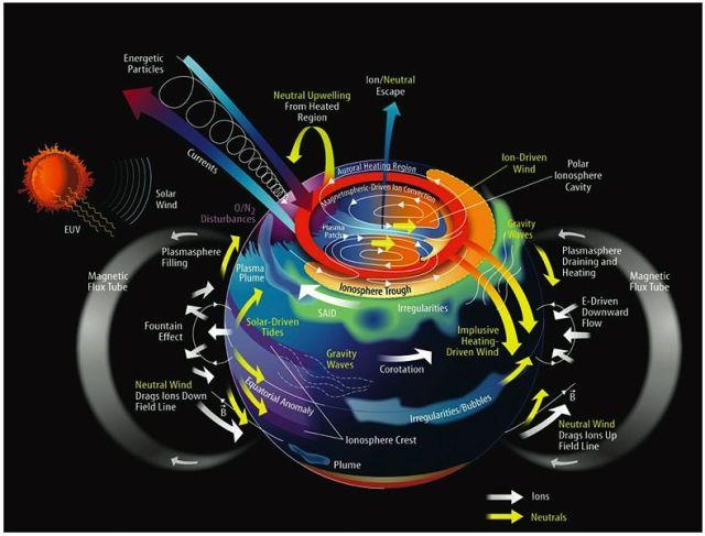 789px-Ionosphere-Thermosphere_Processes