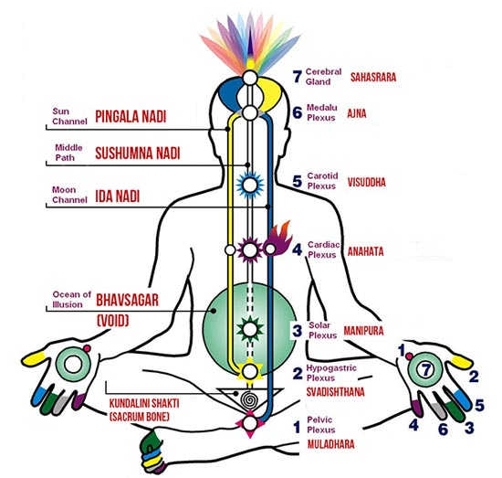 Is it true that yoga will awaken deeper energy, which is called kundalini? | J. Krishnamurti