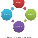 how to make a writer - writing - reading - reflecting - community