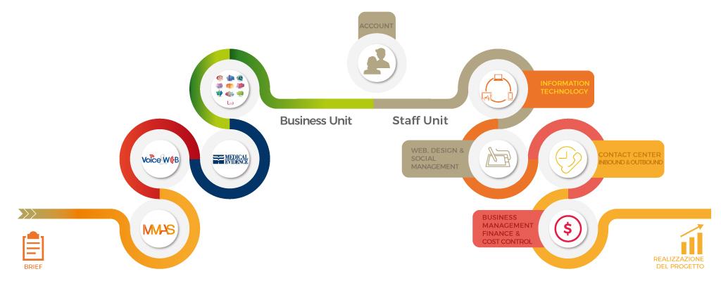 MeTBa-Organigrama-Business-Unit-ContactCenter-VoiceWeb-MMASdatabase-Formacion-ECM