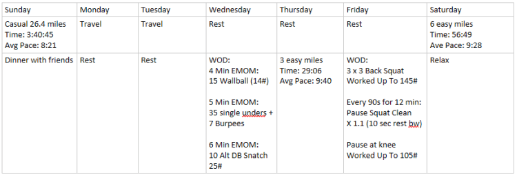 Weekly Workouts
