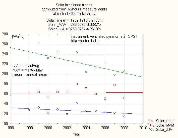 solar_trends_1998_2008