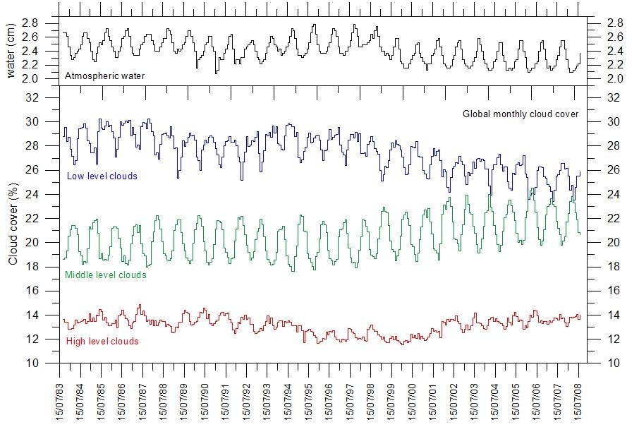 Solar (global) dimming 2004 - 2009 ? (update 15Jan10) (4/6)