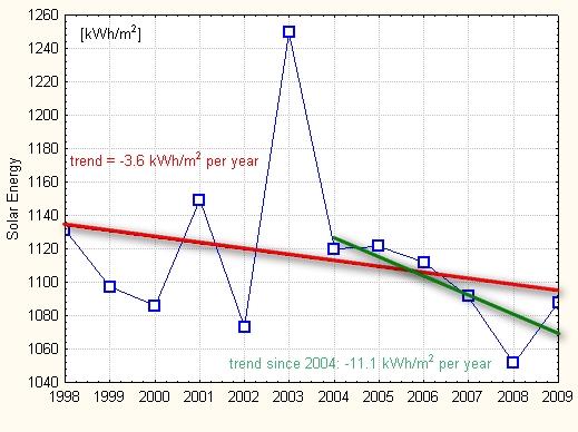 Solar (global) dimming 2004 - 2009 ? (update 15Jan10) (1/6)