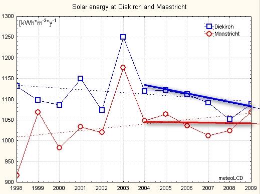 Solar (global) dimming 2004 - 2009 ? (update 15Jan10) (3/6)