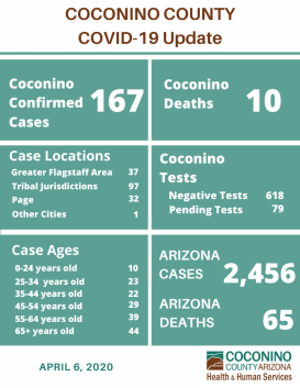 by Meteor staff Monday, April 6, 7:30 PM, MST. — CCHHS reports deaths stable at ten, 167 confirmed cases of COVID-19 (just 7 more than yesterday) with 79 tests pending. Across Arizona there are 2,456 cases and 65 Arizona deaths.
