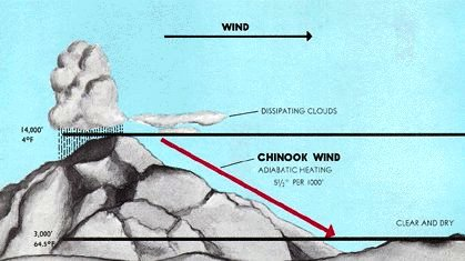 Chinook_wind