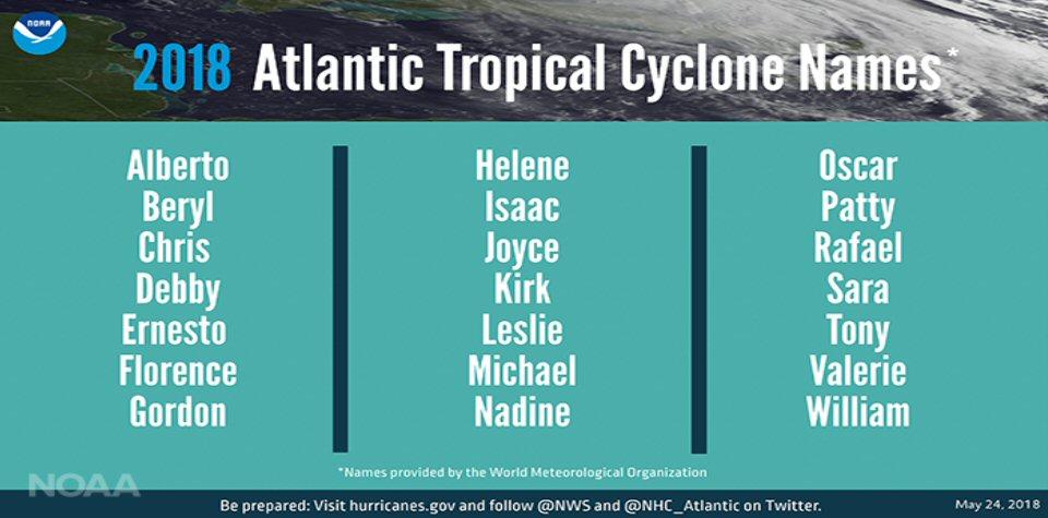 2018-HurricaneNames