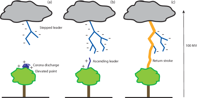 Mechanism-of-lightning-initiation-a-stepped-leader-formation-b-initiation-of-an