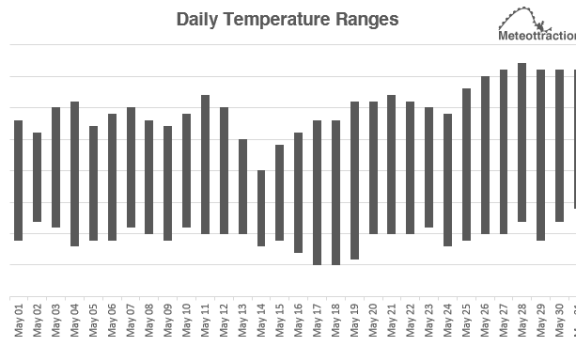 May 2019 Temperatures