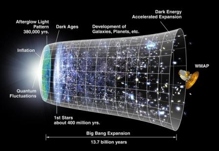 Sonda, NASA, Universo