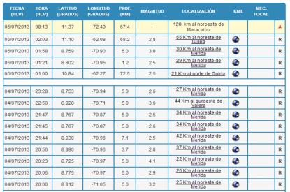 Últimos sismos registrados en Venezuela.  Falta por confirmar registro automático al NW de Maracaibo. Fuente: FUNVISIS