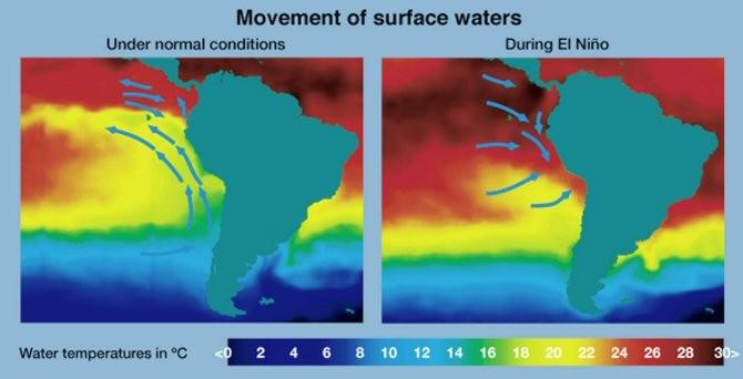 El calentamiento global podría cambiar la fuerza del fenómeno meteorológico de El Niño