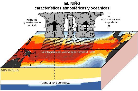 Eventos extremos asociados al fenómeno El Niño se duplicarán los próximos años