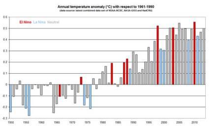 Anomalía de la temperatura mundial (ºC) con respecto a 1961-1990. Fuente: OMM