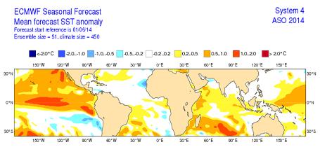 Pronóstico estacional de temperatura superficial del mar (°C) Fuente ECMWF
