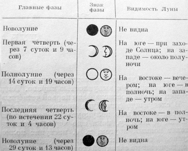 почему наблюдение за луной в течение месяца в картинках 1 класс такому