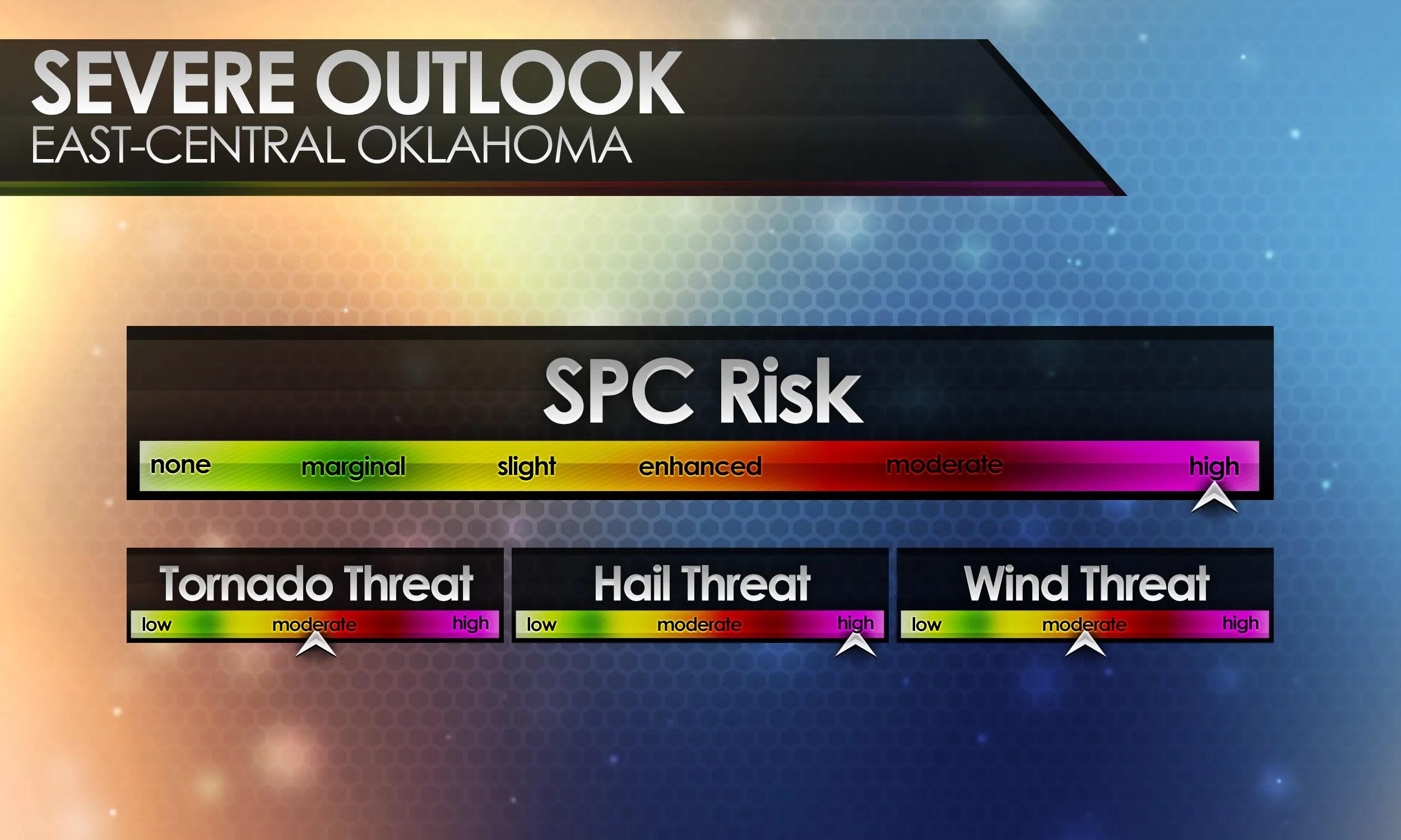 SPC + Risk