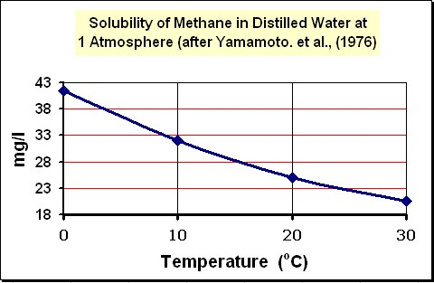 Image shows the methane in water solubility curve