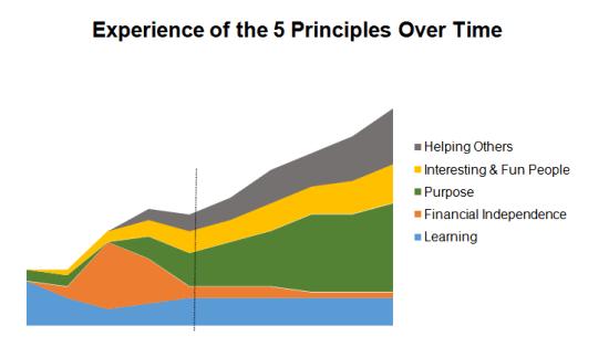 principles-paradigm