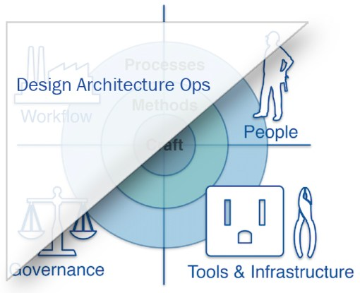 design-architecture-ops
