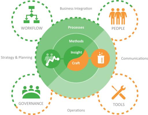 DSIA Model for UI Organization & Operations (DesignOps)