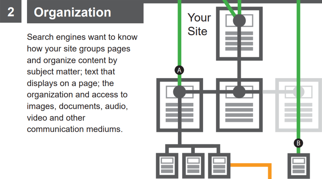 SEO in Your Information Architecture Strategy