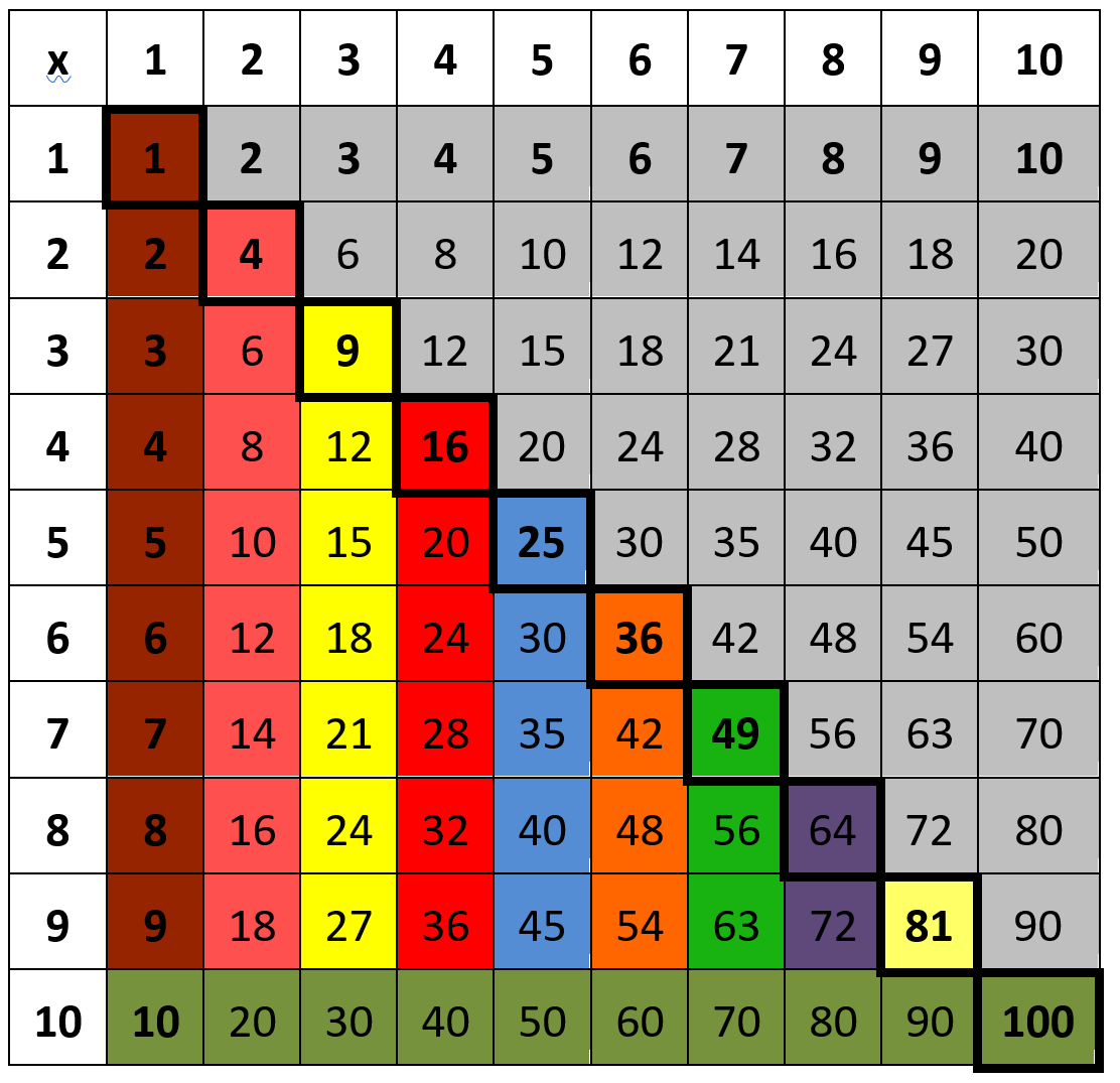 les tables de multiplication la
