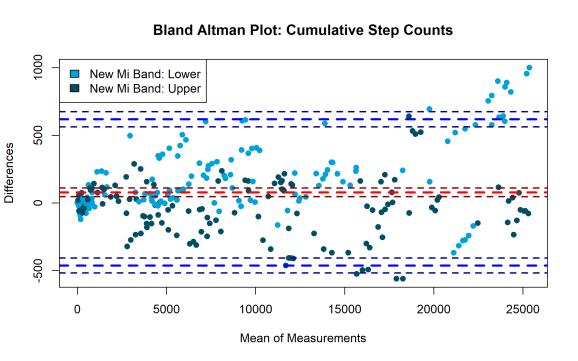 Bland Altman Cumulative