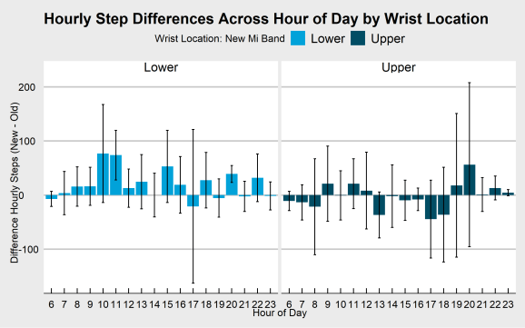 Hourly Differences Across the Day