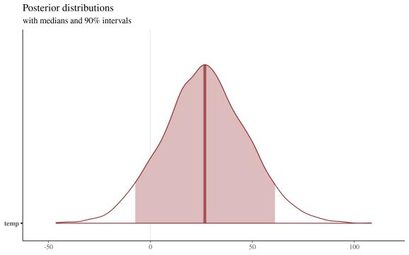 posterior distributions - temperature