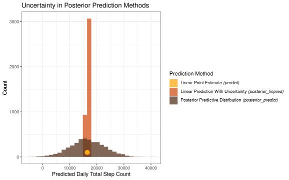 posterior prediction distributions