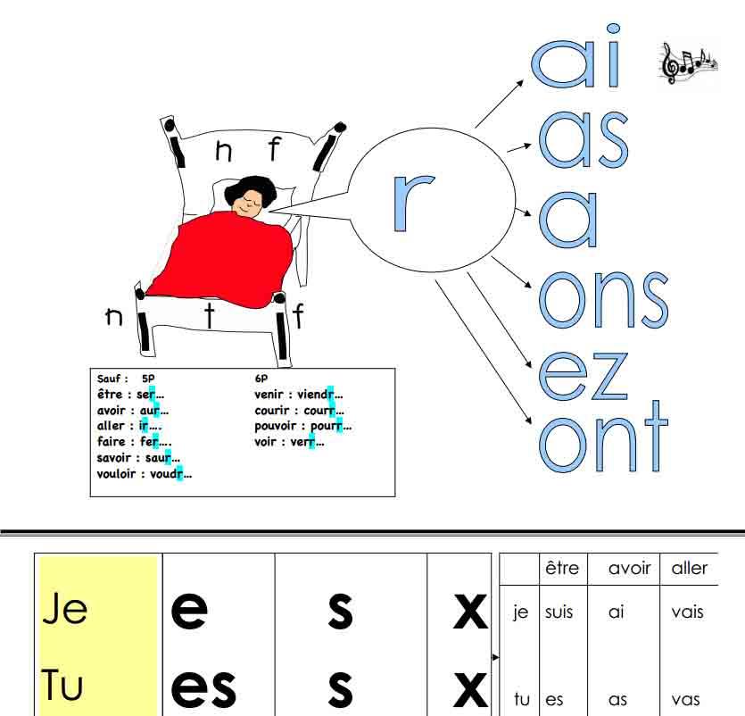 Panneaux des verbes