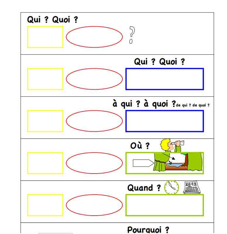 Questions pour identifier les groupes de la phrase