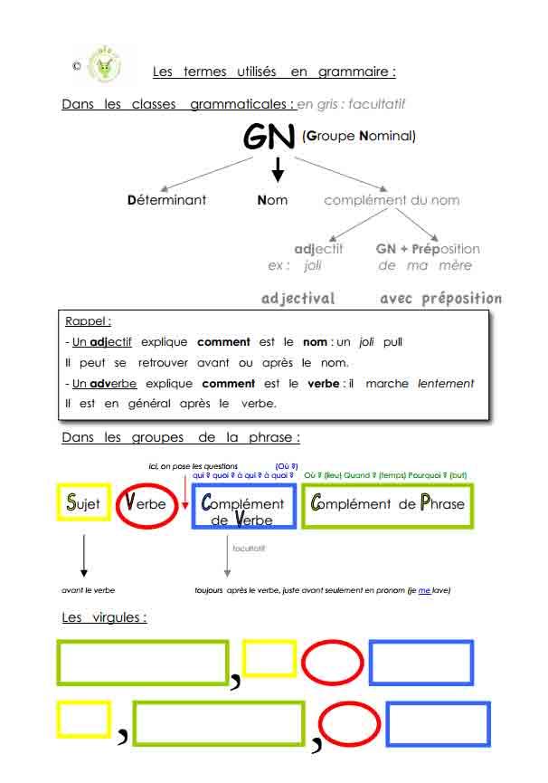 Grammaire Methodolodys