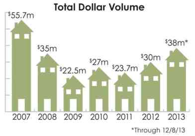 Methow Valley real estate sales by total dollar volume since 2007. Statistics provided by Coldwell Banker. Artwork by Darla Hussey