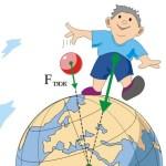 Презентация к уроку 7 класс. Физика тема: Исследование силы тяжести