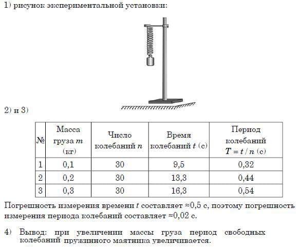 Зависимость периода свободных колебаний пружинного маятника от массы груза