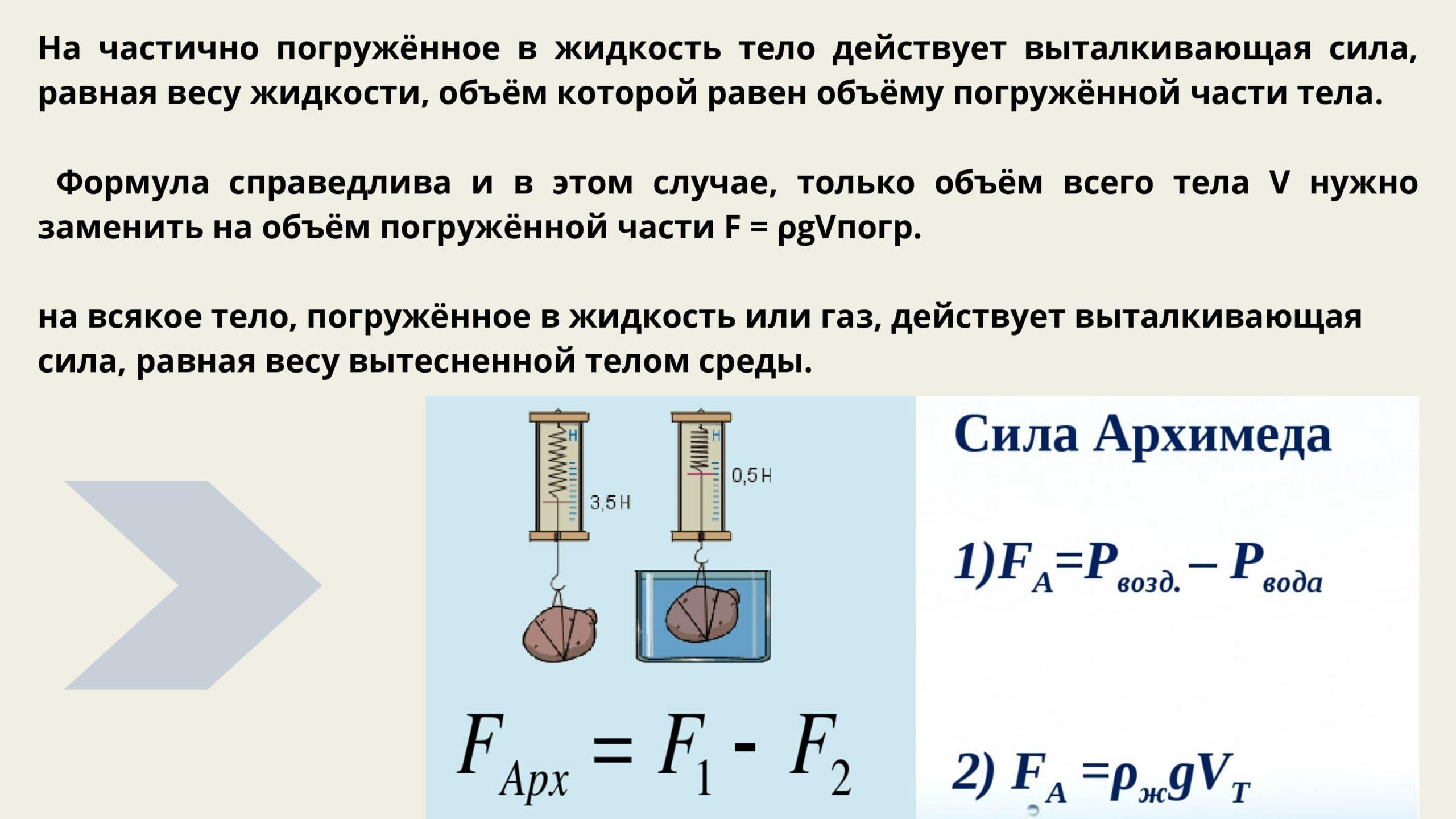 Сила Архимеда