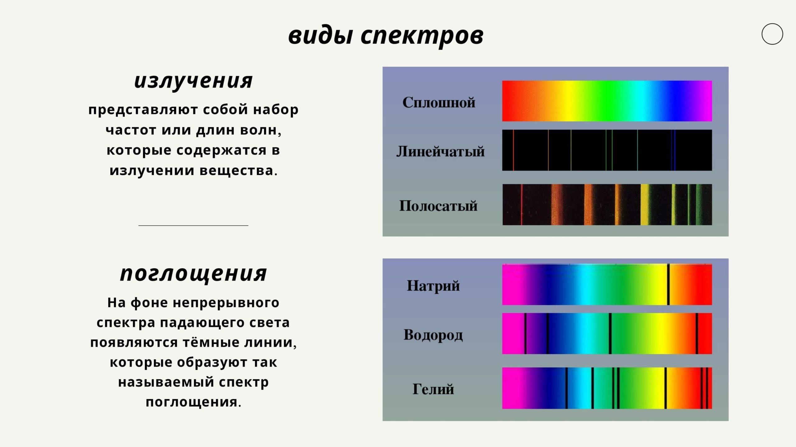 виды спектров