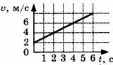 график зависимости скорости тела от времени Задание А2 Вариант 2