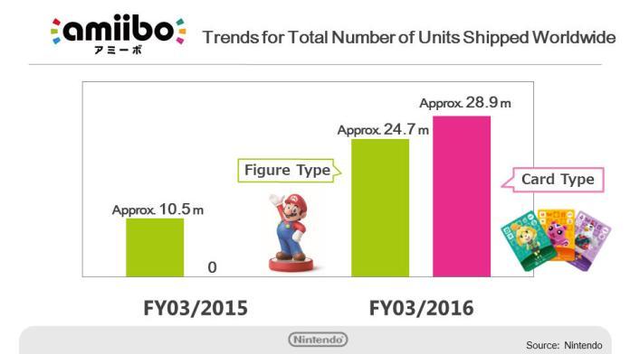 Diapositiva de la reunión de Nintendo con sus inversores en marzo de 2016, en la que compartieron las cifras de venta de los Amiibo.