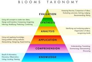 blooms taxonomy - blooms_taxonomy